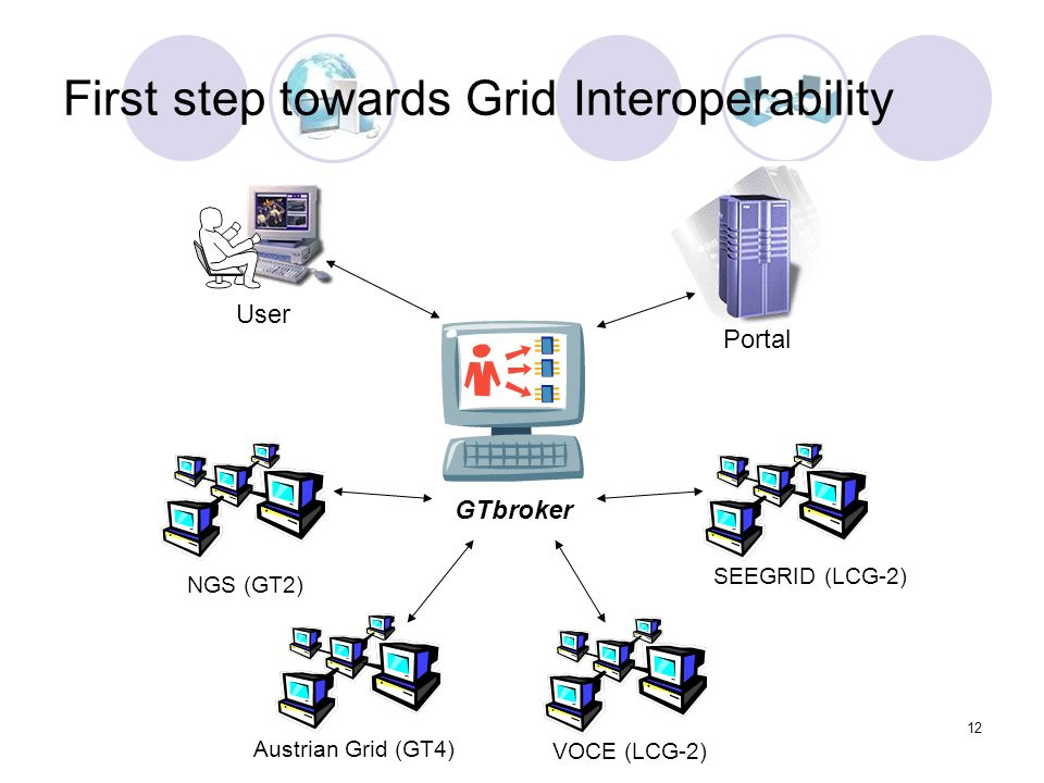 12 VOCE (LCG-2) NGS (GT2) SEEGRID (LCG-2) GTbroker Austrian Grid (GT4) User Portal First step towards Grid Interoperability