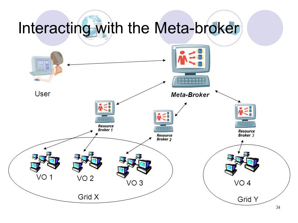 34 Interacting with the Meta-broker 1 2 VO 1 VO 2 VO 3VO 4 Grid X Grid Y User Meta-Broker 1 2 3