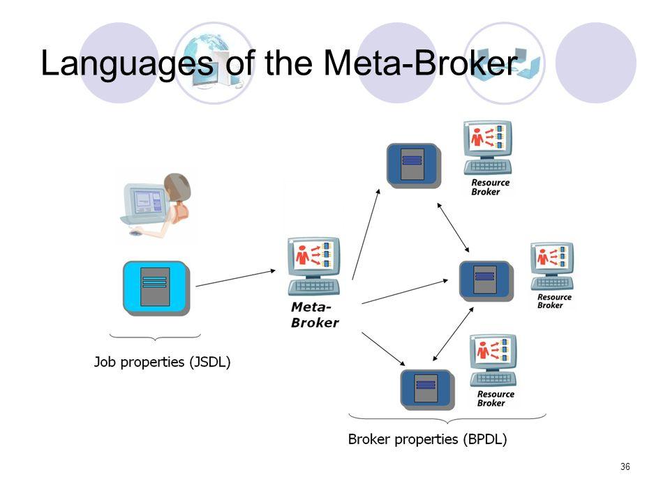 36 Languages of the Meta-Broker