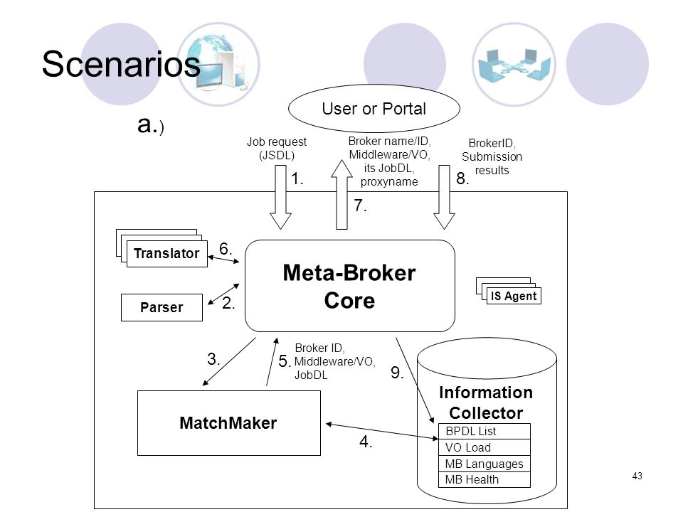 43 Job request (JSDL) MatchMaker Translator Broker name/ID, Middleware/VO, its JobDL, proxyname Information Collector Meta-Broker Core User or Portal Parser IS Agent BPDL List VO Load MB Languages MB Health 1.