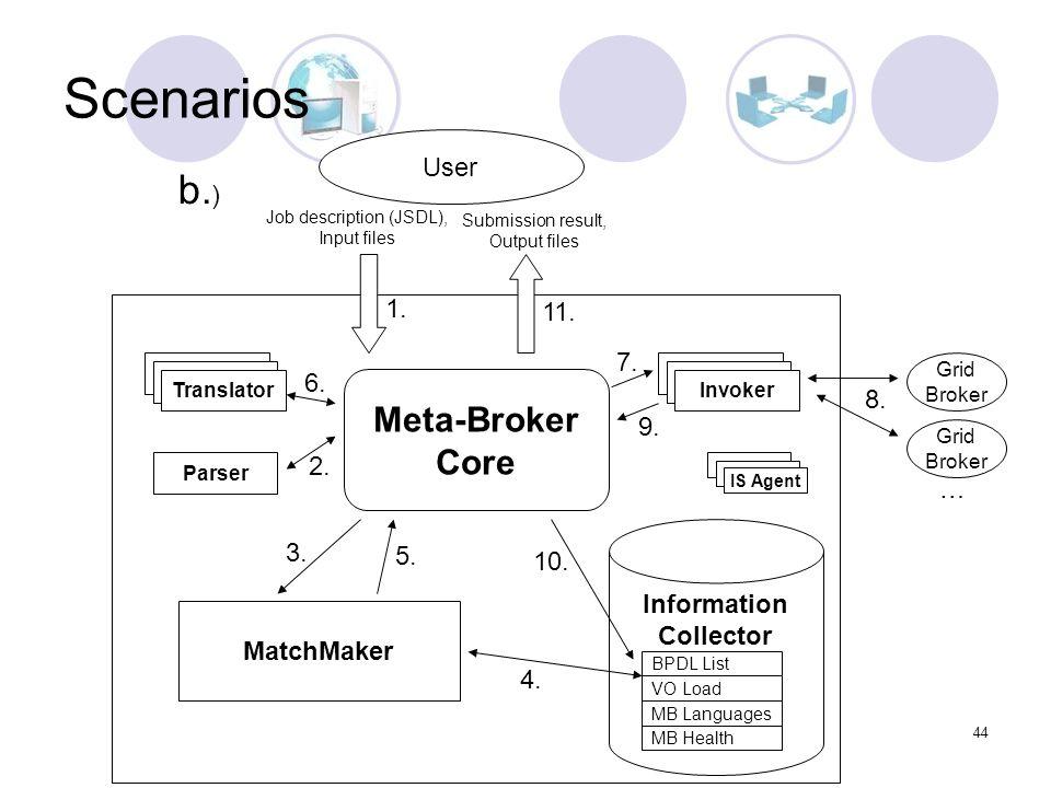 44 Job description (JSDL), Input files MatchMaker Translator Submission result, Output files Information Collector Meta-Broker Core Parser IS Agent BP