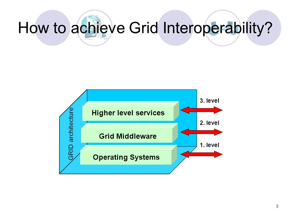 5 How to achieve Grid Interoperability. Operating Systems Grid Middleware Higher level services 1.