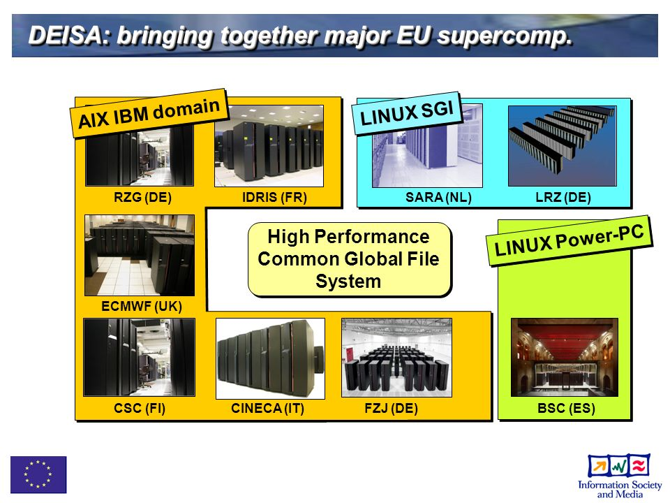 DEISA: bringing together major EU supercomp.