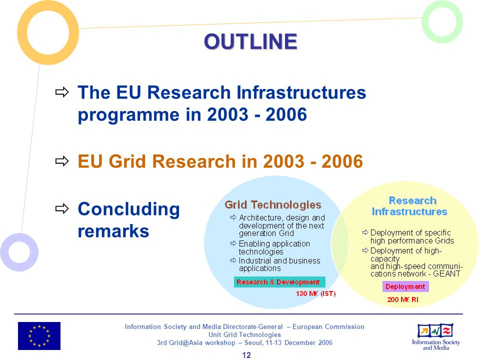 Information Society and Media Directorate-General – European Commission Unit Grid Technologies 3rd Grid@Asia workshop – Seoul, 11-13 December 2006 12 OUTLINE The EU Research Infrastructures programme in 2003 - 2006 EU Grid Research in 2003 - 2006 Concluding remarks