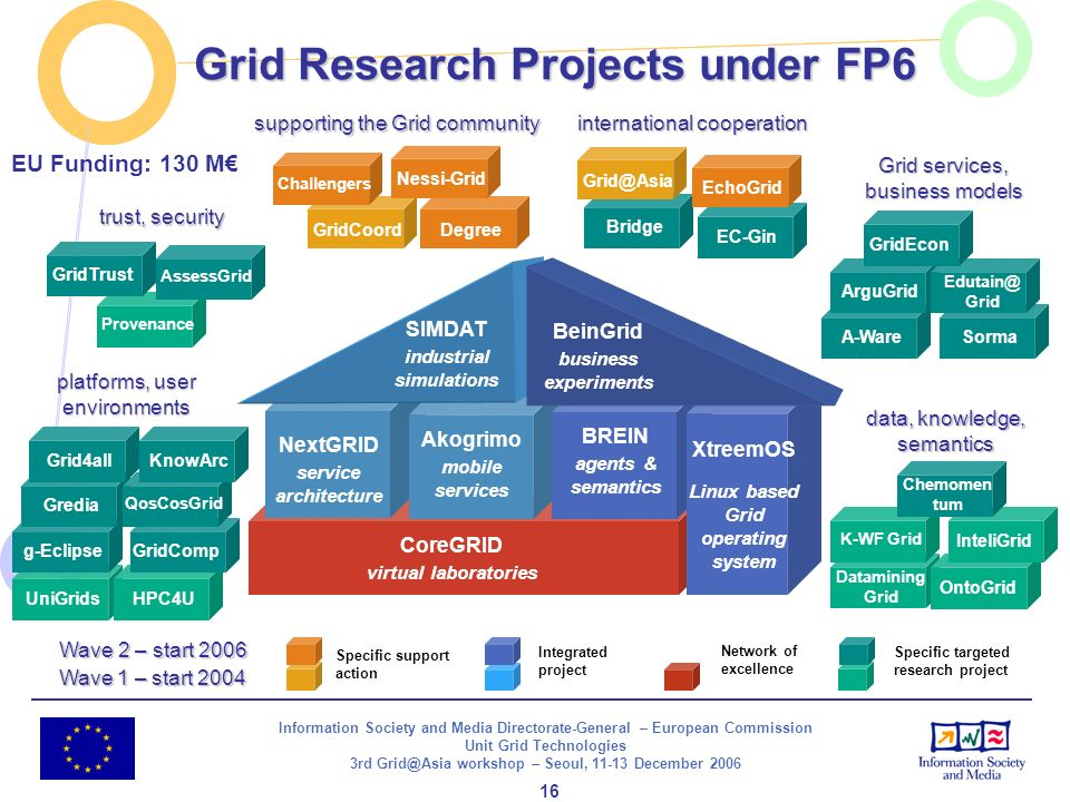 Information Society and Media Directorate-General – European Commission Unit Grid Technologies 3rd Grid@Asia workshop – Seoul, 11-13 December 2006 16 Wave2 – start 2006 Wave 2 – start 2006 Degree Datamining Grid data, knowledge, semantics OntoGridInteliGrid K-WF Grid Chemomen tum A-WareSorma platforms, user environments CoreGRID virtual laboratories UniGridsHPC4Ug-EclipseGrediaGridComp QosCosGrid Grid4all ProvenanceAssessGrid GridTrust trust, security Grid services, business models ArguGrid Edutain@ Grid GridEcon GridCoordNessi-Grid Challengers NextGRID service architecture Akogrimo mobile services BREIN agents & semantics BeinGrid business experiments supporting the Grid community SIMDAT industrial simulations XtreemOS Linux based Grid operating system BeinGrid business experiments KnowArcEC-GinBridge Grid@AsiaEchoGrid international cooperation Specific support action Integrated project Network of excellence Specific targeted research project Wave 1 – start 2004 EU Funding: 130 M Grid Research Projects under FP6