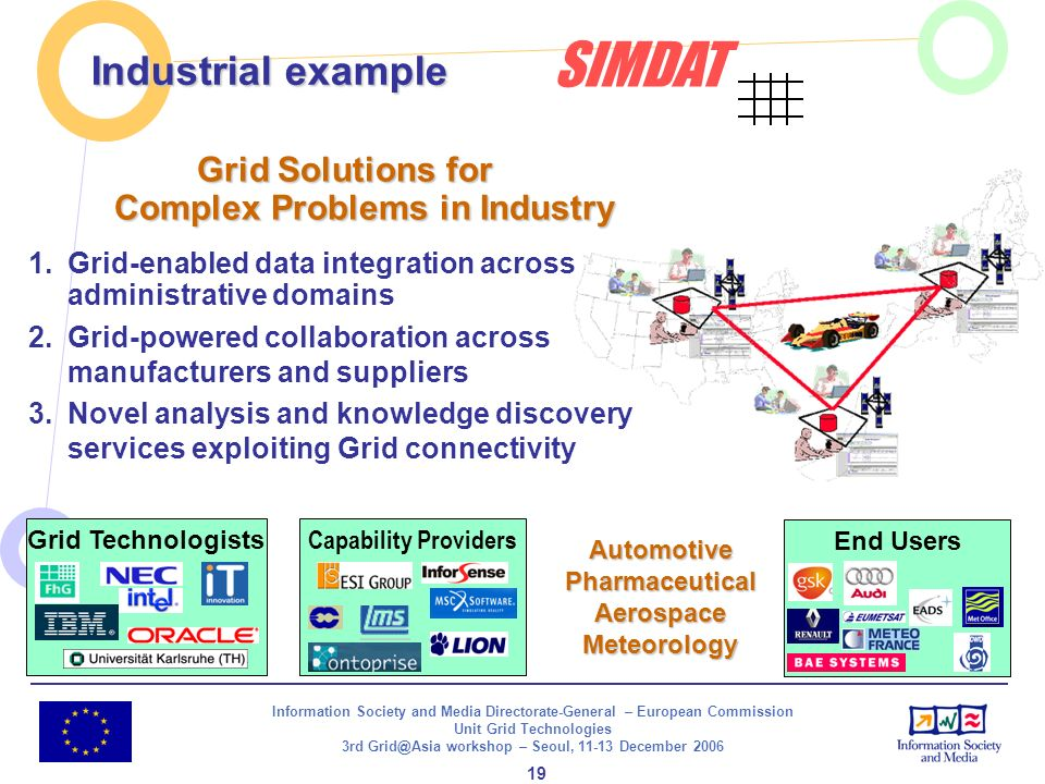 Information Society and Media Directorate-General – European Commission Unit Grid Technologies 3rd Grid@Asia workshop – Seoul, 11-13 December 2006 19 Grid Solutions for Complex Problems in Industry 1.Grid-enabled data integration across administrative domains 2.Grid-powered collaboration across manufacturers and suppliers 3.Novel analysis and knowledge discovery services exploiting Grid connectivity SIMDAT End Users Capability Providers Grid Technologists AutomotivePharmaceuticalAerospaceMeteorology Industrial example