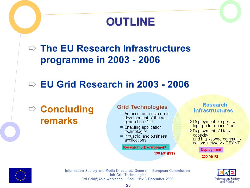 Information Society and Media Directorate-General – European Commission Unit Grid Technologies 3rd Grid@Asia workshop – Seoul, 11-13 December 2006 23 OUTLINE The EU Research Infrastructures programme in 2003 - 2006 EU Grid Research in 2003 - 2006 Concluding remarks