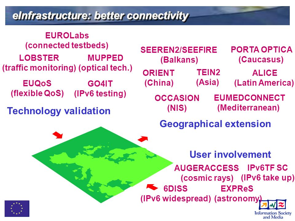 eInfrastructure: better connectivity GO4IT (IPv6 testing) IPv6TF SC (IPv6 take up) EUQoS (flexible QoS) MUPPED (optical tech.) LOBSTER (traffic monitoring) EUROLabs (connected testbeds) Technology validation Geographical extension AUGERACCESS (cosmic rays) EXPReS (astronomy) SEEREN2/SEEFIRE (Balkans) User involvement OCCASION (NIS) PORTA OPTICA (Caucasus) ORIENT (China) ALICE (Latin America) TEIN2 (Asia) EUMEDCONNECT (Mediterranean) 6DISS (IPv6 widespread)