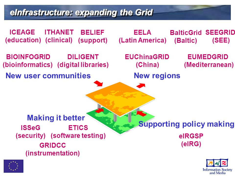 eInfrastructure: expanding the Grid EELA (Latin America) New regions EUChinaGRID (China) ITHANET (clinical) BalticGrid (Baltic) BIOINFOGRID (bioinformatics) ETICS (software testing) New user communities ICEAGE (education) EUMEDGRID (Mediterranean) ISSeG (security) eIRGSP (eIRG) Supporting policy making Making it better DILIGENT (digital libraries) GRIDCC (instrumentation) SEEGRID (SEE) BELIEF (support)