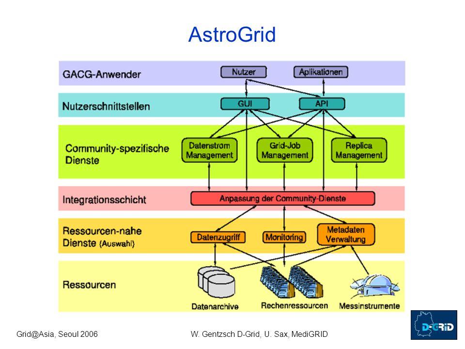 Grid@Asia, Seoul 2006W. Gentzsch D-Grid, U. Sax, MediGRID AstroGrid