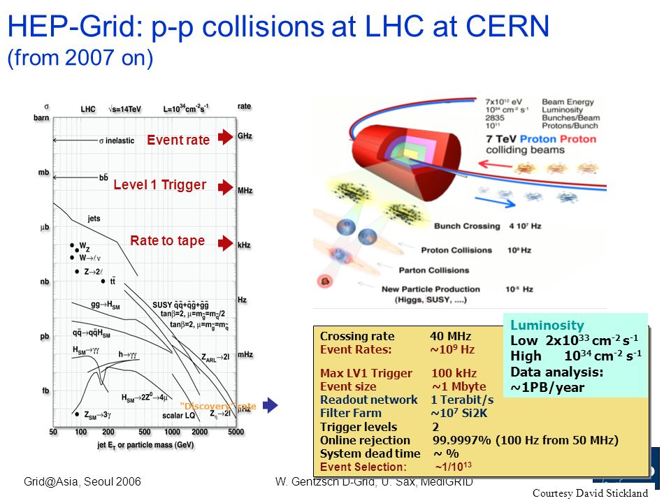 Grid@Asia, Seoul 2006W. Gentzsch D-Grid, U. Sax, MediGRID HEP-Grid: p-p collisions at LHC at CERN (from 2007 on) Crossing rate 40 MHz Event Rates: ~10