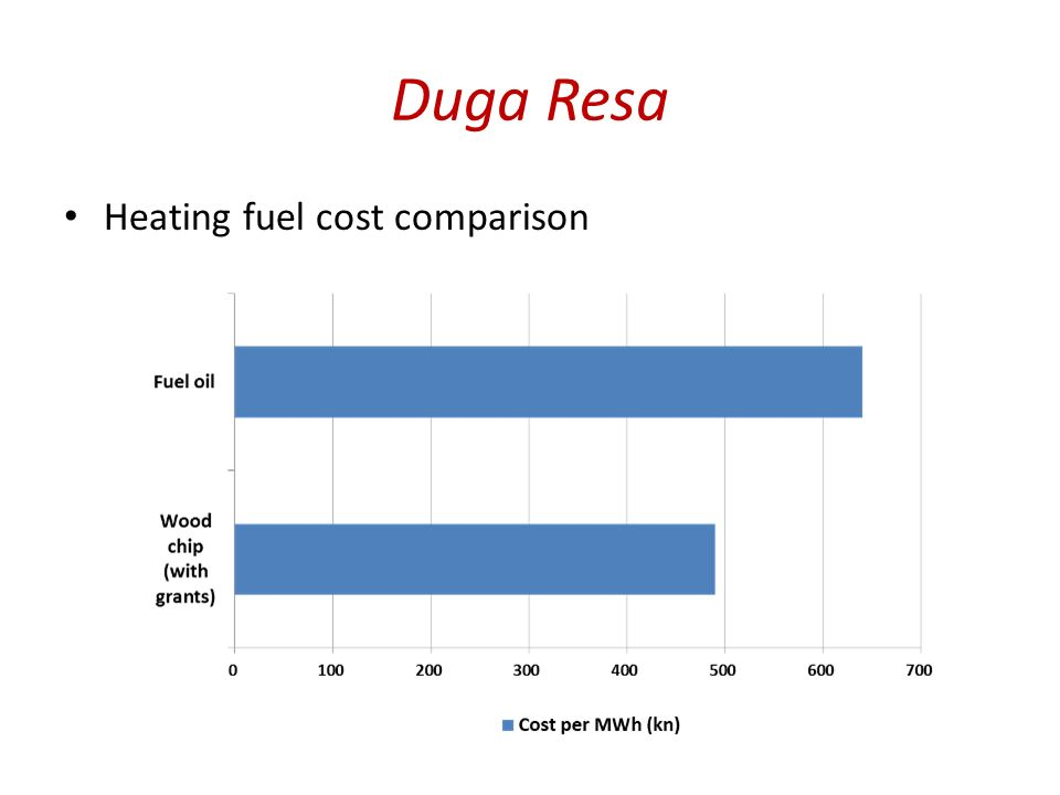 Duga Resa Heating fuel cost comparison