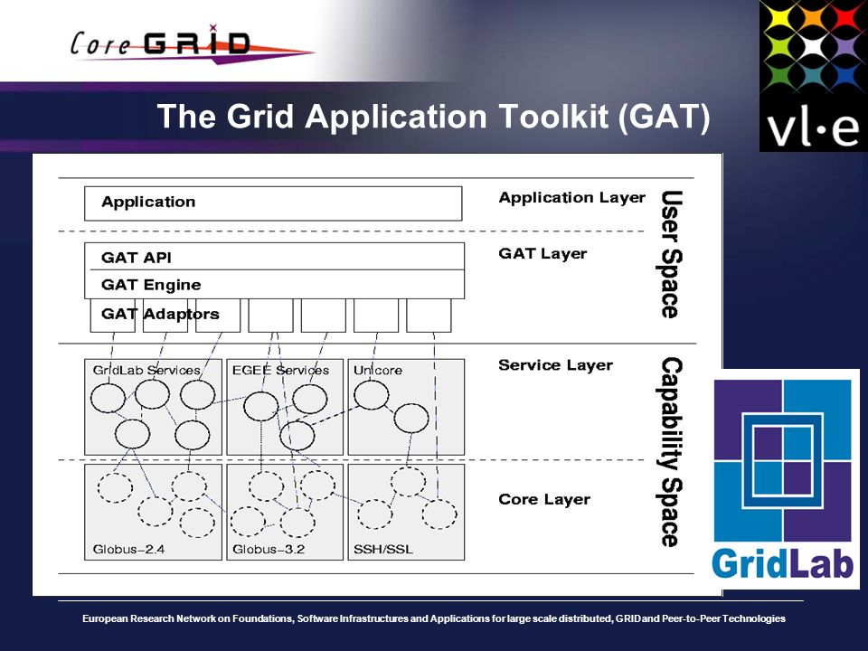 European Research Network on Foundations, Software Infrastructures and Applications for large scale distributed, GRID and Peer-to-Peer Technologies The Grid Application Toolkit (GAT)