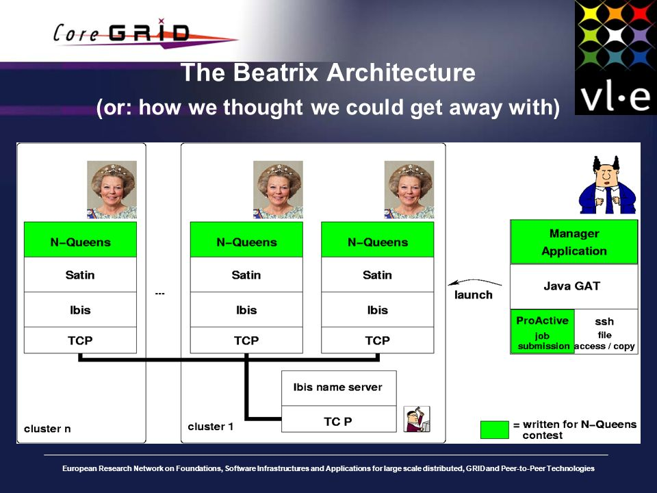 European Research Network on Foundations, Software Infrastructures and Applications for large scale distributed, GRID and Peer-to-Peer Technologies The Beatrix Architecture (or: how we thought we could get away with)