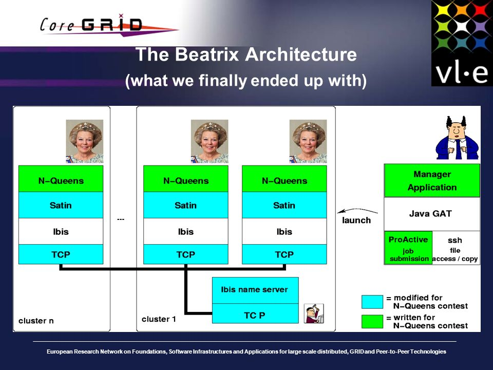 European Research Network on Foundations, Software Infrastructures and Applications for large scale distributed, GRID and Peer-to-Peer Technologies The Beatrix Architecture (what we finally ended up with)