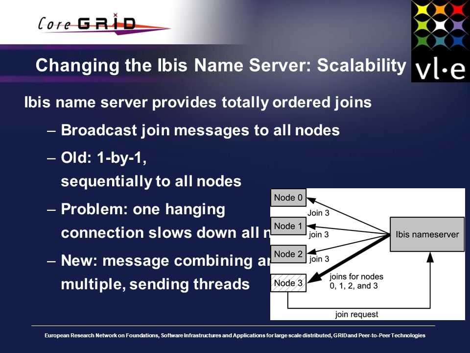 European Research Network on Foundations, Software Infrastructures and Applications for large scale distributed, GRID and Peer-to-Peer Technologies Changing the Ibis Name Server: Scalability Ibis name server provides totally ordered joins –Broadcast join messages to all nodes –Old: 1-by-1, sequentially to all nodes –Problem: one hanging connection slows down all nodes –New: message combining and multiple, sending threads