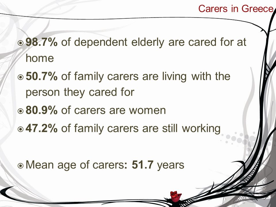 98.7% of dependent elderly are cared for at home 50.7% of family carers are living with the person they cared for 80.9% of carers are women 47.2% of family carers are still working Mean age of carers: 51.7 years Carers in Greece