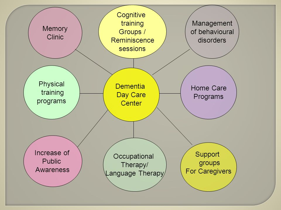 Memory Clinic Dementia Day Care Center Cognitive training Groups / Reminiscence sessions Occupational Therapy/ Language Therapy Support groups For Caregivers Physical training programs Increase of Public Awareness Home Care Programs Management of behavioural disorders