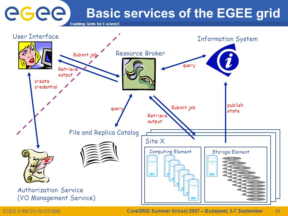 Enabling Grids for E-sciencE EGEE-II INFSO-RI-031688 CoreGRID Summer School 2007 – Budapest, 3-7 September 11 Basic services of the EGEE grid Computin