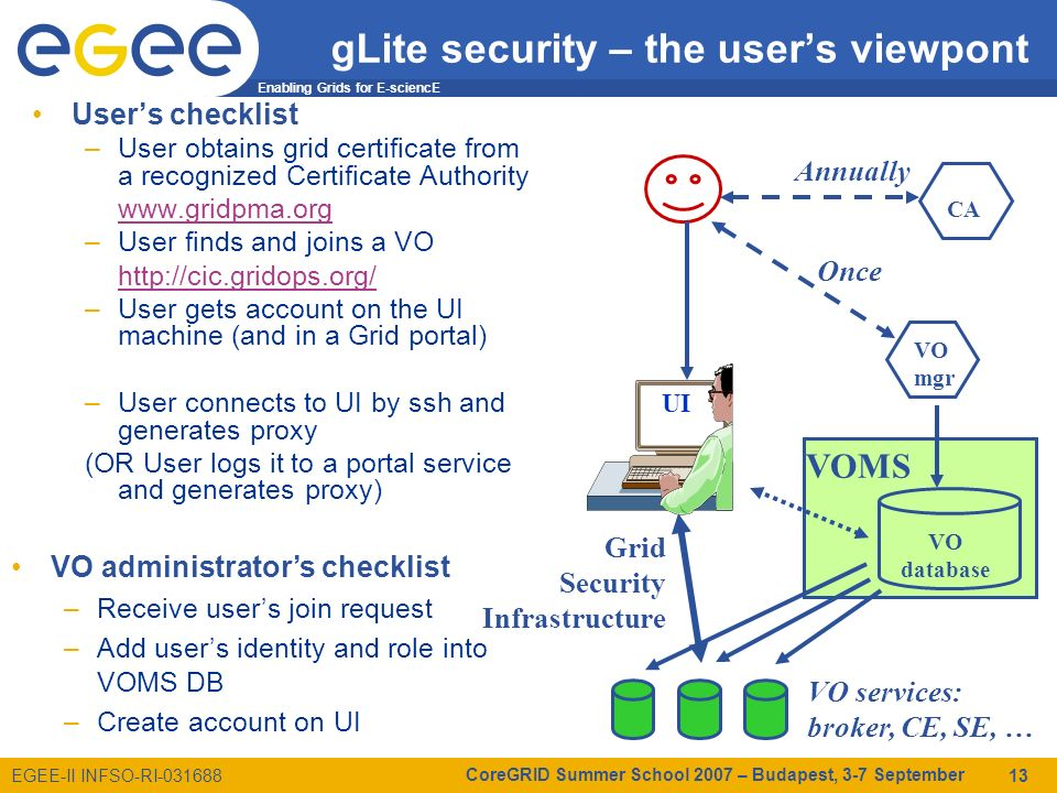 Enabling Grids for E-sciencE EGEE-II INFSO-RI-031688 CoreGRID Summer School 2007 – Budapest, 3-7 September 13 gLite security – the users viewpont Users checklist –User obtains grid certificate from a recognized Certificate Authority www.gridpma.org –User finds and joins a VO http://cic.gridops.org/ –User gets account on the UI machine (and in a Grid portal) –User connects to UI by ssh and generates proxy (OR User logs it to a portal service and generates proxy) VO administrators checklist –Receive users join request –Add users identity and role into VOMS DB –Create account on UI UI CA VO mgr Annually VO database Grid Security Infrastructure VOMS Once VO services: broker, CE, SE, …