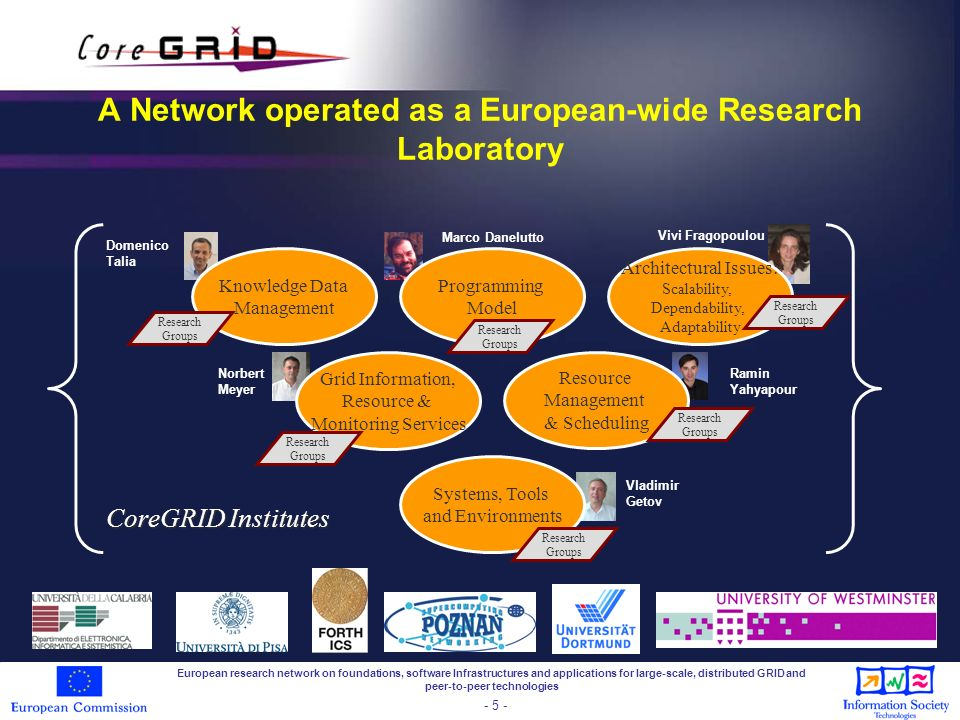 European research network on foundations, software Infrastructures and applications for large-scale, distributed GRID and peer-to-peer technologies - 6 - Some of the many scientific achievements Knowledge and data management –Data integration and query reformulation in Grids (XMAP on OGSA- DQP) Programming Models –Definition of a Grid component model (GCM) and implementation through a spin-off FP6 project (GridCOMP) involving the industry System Architecture –P2P techniques to make Grid middleware scalable and dependable Grid Information, Resource and Workflow monitoring service –Innovative approach to multilevel Grid checkpointing architecture Resource Management and Scheduling –A common scheduling architecture for future Grid systems Grid Systems, Toold and Environments –Validation of a new software componentisation methodology using the Grid5000 testbed