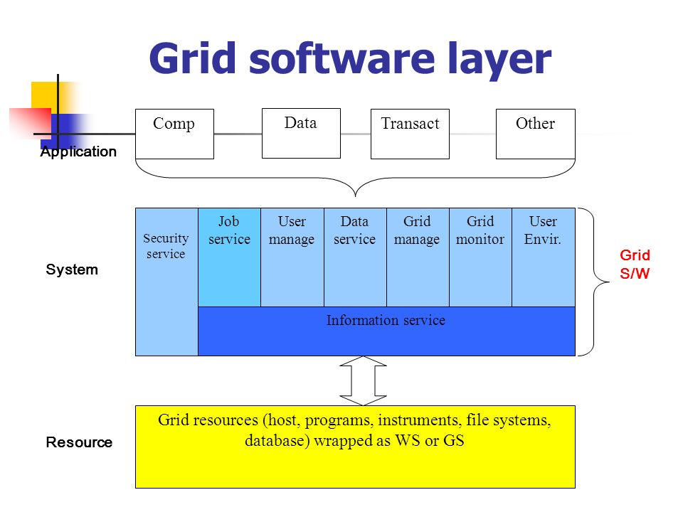 Grid software layer Comp Application System Resource Security service Job service User manage Data service Grid monitor Information service Grid resources (host, programs, instruments, file systems, database) wrapped as WS or GS Data Transact Grid S/W Grid manage User Envir.