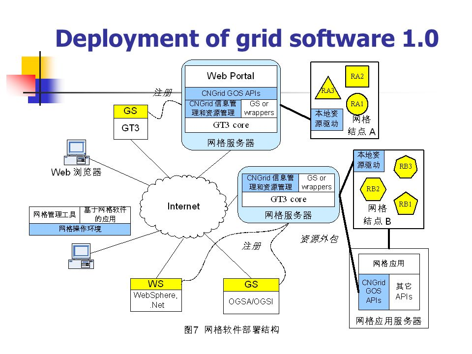 Deployment of grid software 1.0