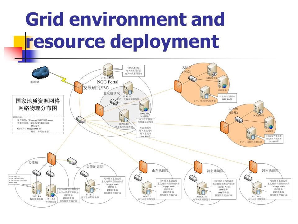 Grid environment and resource deployment