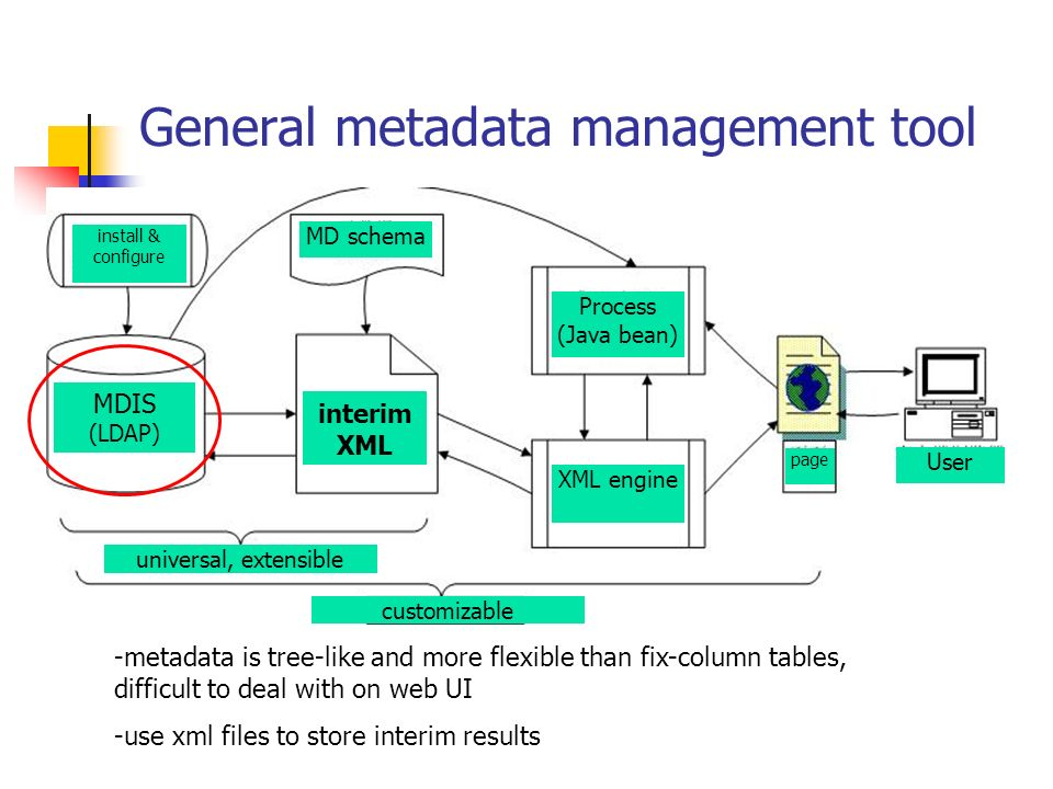 General metadata management tool MDIS (LDAP) interim XML MD schema User page Process (Java bean) XML engine install & configure universal, extensible customizable -metadata is tree-like and more flexible than fix-column tables, difficult to deal with on web UI -use xml files to store interim results
