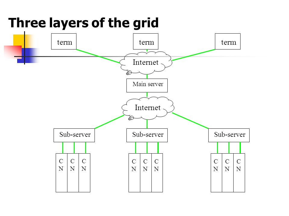 Three layers of the grid Internet Main server Sub-server term Internet CNCN CNCN CNCN CNCN CNCN CNCN CNCN CNCN CNCN Sub-server