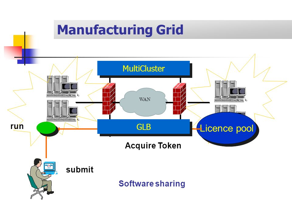 WAN MultiCluster submit Licence pool Acquire Token GLB run Manufacturing Grid Software sharing