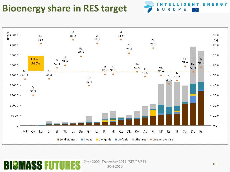 June 2009- December 2011- EIE/08/653 30/4/2010 10 June 2009- December 2011- EIE/08/653 30/4/2010 10 Bioenergy share in RES target 10