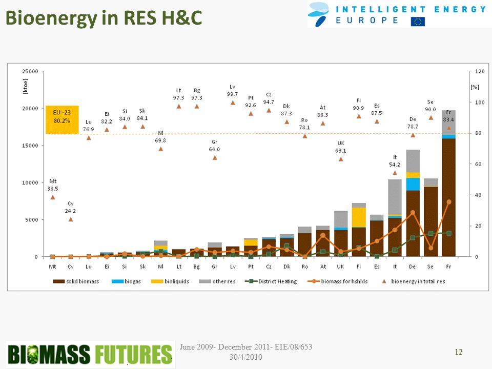 June 2009- December 2011- EIE/08/653 30/4/2010 12 June 2009- December 2011- EIE/08/653 30/4/2010 12 Bioenergy in RES H&C 12