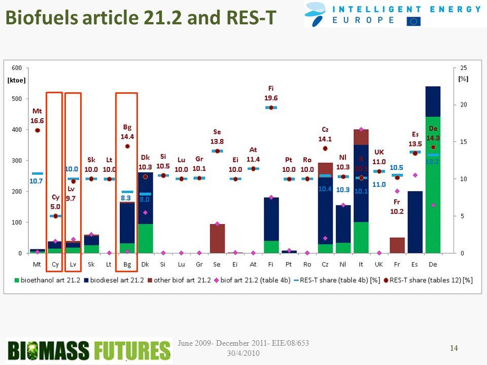 June 2009- December 2011- EIE/08/653 30/4/2010 14 June 2009- December 2011- EIE/08/653 30/4/2010 14 Biofuels article 21.2 and RES-T 14