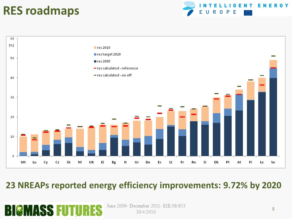 June 2009- December 2011- EIE/08/653 30/4/2010 RES roadmaps 8 23 NREAPs reported energy efficiency improvements: 9.72% by 2020