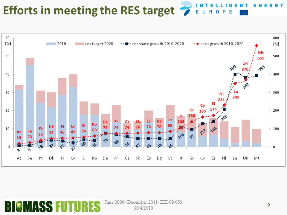 June 2009- December 2011- EIE/08/653 30/4/2010 9 Efforts in meeting the RES target 9
