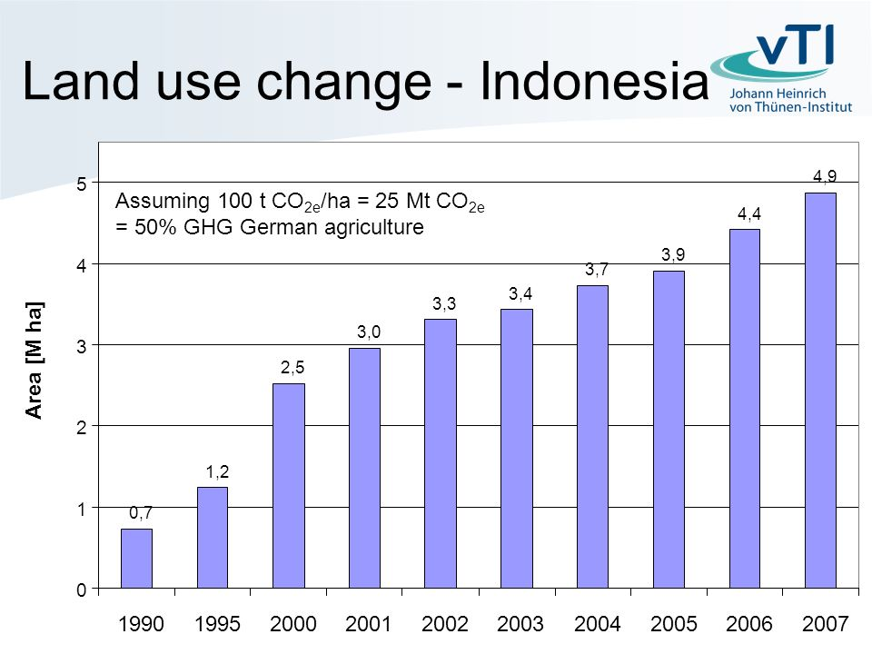 Land use change - Indonesia Mit 100 t CO 2e /ha = 25 Mt CO 2e = 50% THG LW in D.