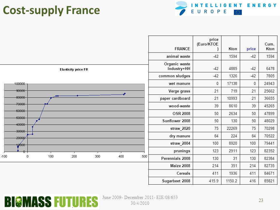 June December EIE/08/653 30/4/2010 Cost-supply France 23 FRANCE price (Euro/KTOE )Ktonprice Cum.