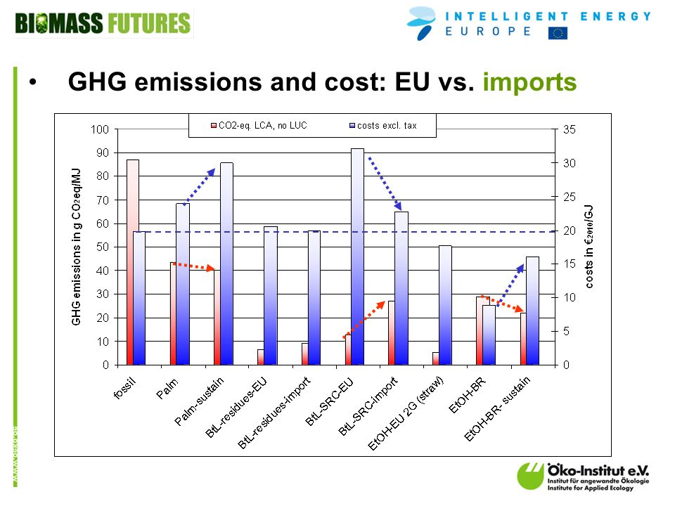 o.de GHG emissions and cost: EU vs. imports