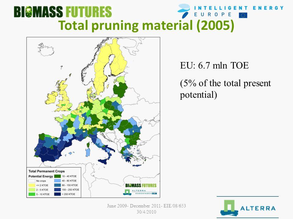 June 2009- December 2011- EIE/08/653 30/4/2010 Total pruning material (2005) EU: 6.7 mln TOE (5% of the total present potential)