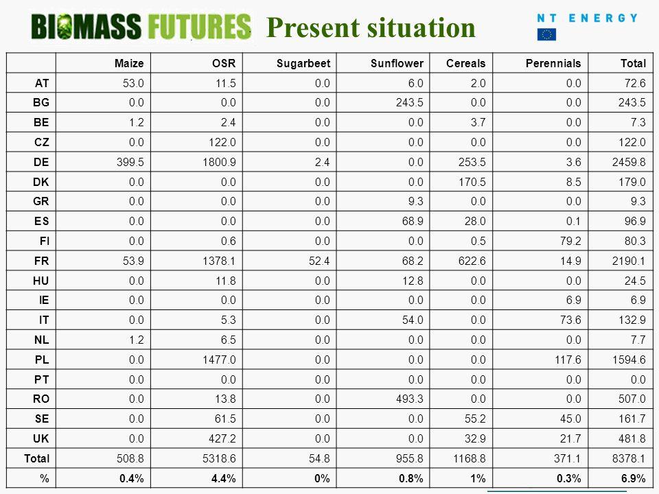 June 2009- December 2011- EIE/08/653 30/4/2010 Dedicated bioenergy crops 2008 MaizeOSRSugarbeetSunflowerCerealsPerennialsTotal AT53.011.50.06.02.00.072.6 BG0.0 243.50.0 243.5 BE1.22.40.0 3.70.07.3 CZ0.0122.00.0 122.0 DE399.51800.92.40.0253.53.62459.8 DK0.0 170.58.5179.0 GR0.0 9.30.0 9.3 ES0.0 68.928.00.196.9 FI0.00.60.0 0.579.280.3 FR53.91378.152.468.2622.614.92190.1 HU0.011.80.012.80.0 24.5 IE0.0 6.9 IT0.05.30.054.00.073.6132.9 NL1.26.50.0 7.7 PL0.01477.00.0 117.61594.6 PT0.0 RO0.013.80.0493.30.0 507.0 SE0.061.50.0 55.245.0161.7 UK0.0427.20.0 32.921.7481.8 Total508.85318.654.8955.81168.8371.18378.1 %0.4%4.4%0%0.8%1%0.3%6.9% Present situation