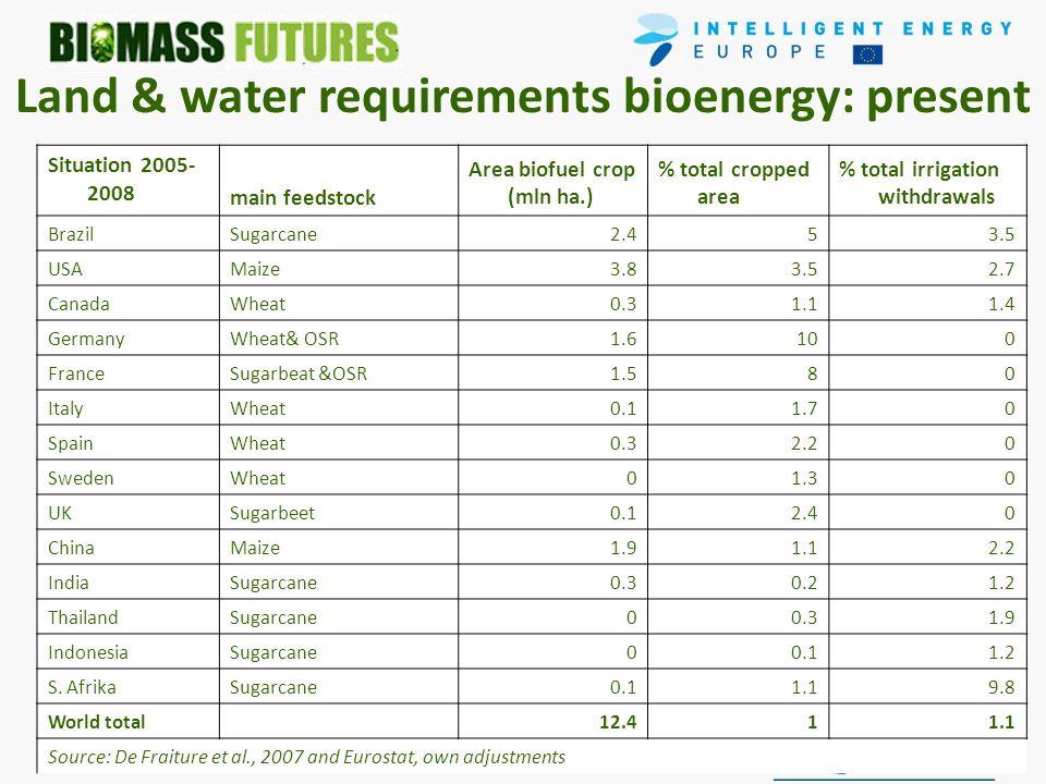 June 2009- December 2011- EIE/08/653 30/4/2010 Land & water requirements bioenergy: present Situation 2005- 2008 main feedstock Area biofuel crop (mln ha.) % total cropped area % total irrigation withdrawals BrazilSugarcane2.453.5 USAMaize3.83.52.7 CanadaWheat0.31.11.4 GermanyWheat& OSR1.6100 FranceSugarbeat &OSR1.580 ItalyWheat0.11.70 SpainWheat0.32.20 SwedenWheat01.30 UKSugarbeet0.12.40 ChinaMaize1.91.12.2 IndiaSugarcane0.30.21.2 ThailandSugarcane00.31.9 IndonesiaSugarcane00.11.2 S.