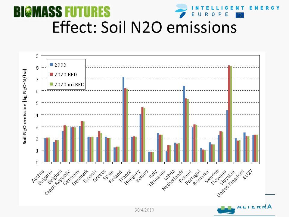June 2009- December 2011- EIE/08/653 30/4/2010 Effect: Soil N2O emissions