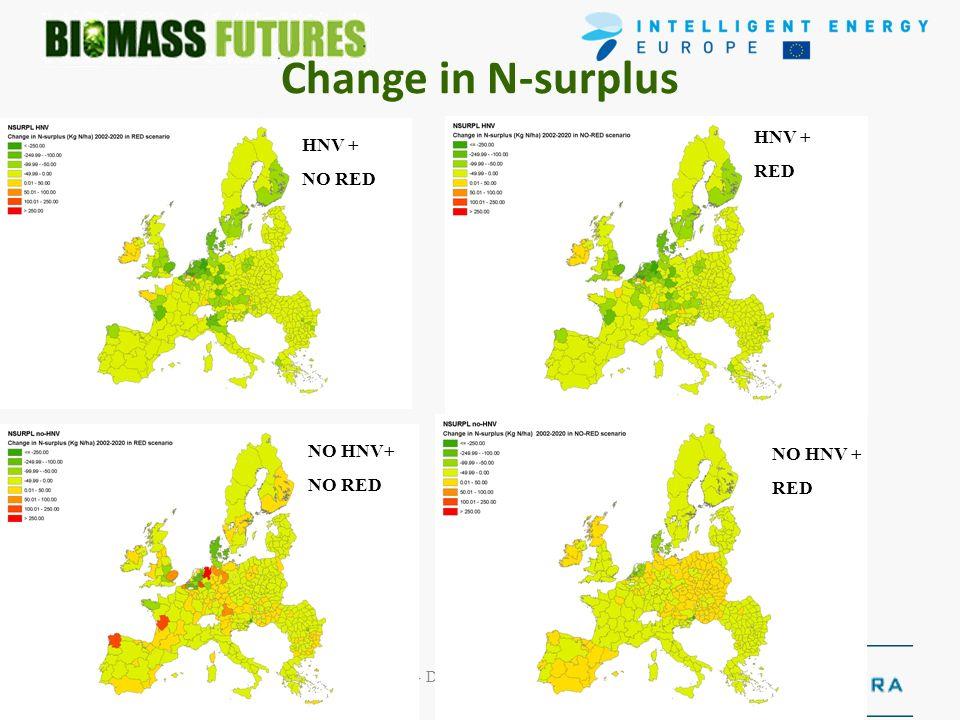 June 2009- December 2011- EIE/08/653 30/4/2010 Change in N-surplus HNV + RED HNV + NO RED NO HNV + RED NO HNV+ NO RED