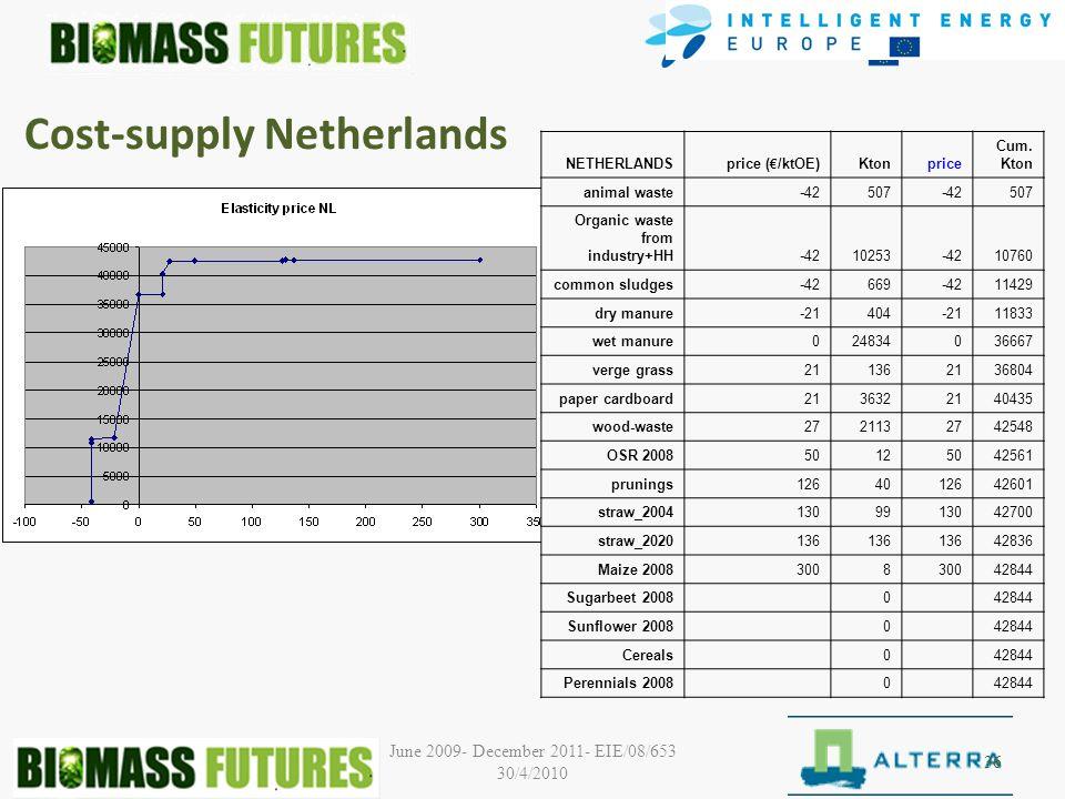 June 2009- December 2011- EIE/08/653 30/4/2010 Cost-supply Netherlands 36 NETHERLANDSprice ( /ktOE)Ktonprice Cum.