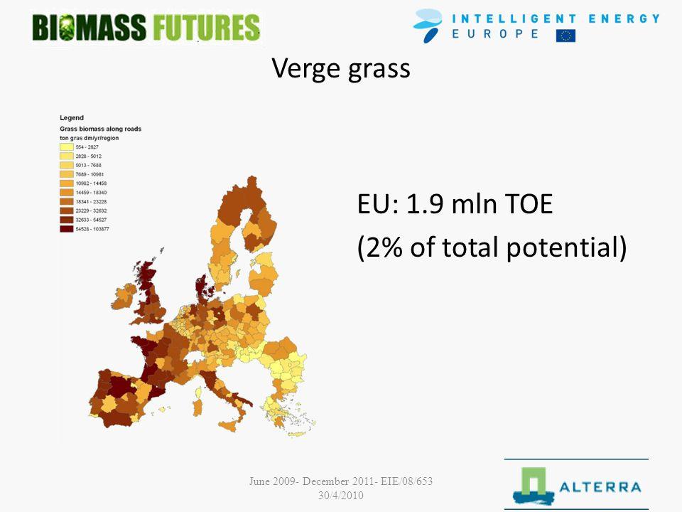 June 2009- December 2011- EIE/08/653 30/4/2010 Verge grass EU: 1.9 mln TOE (2% of total potential)