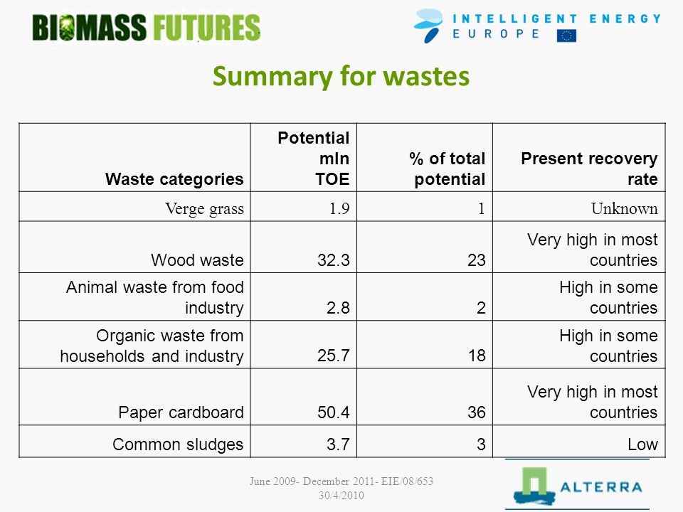 June 2009- December 2011- EIE/08/653 30/4/2010 Summary for wastes Waste categories Potential mln TOE % of total potential Present recovery rate Verge