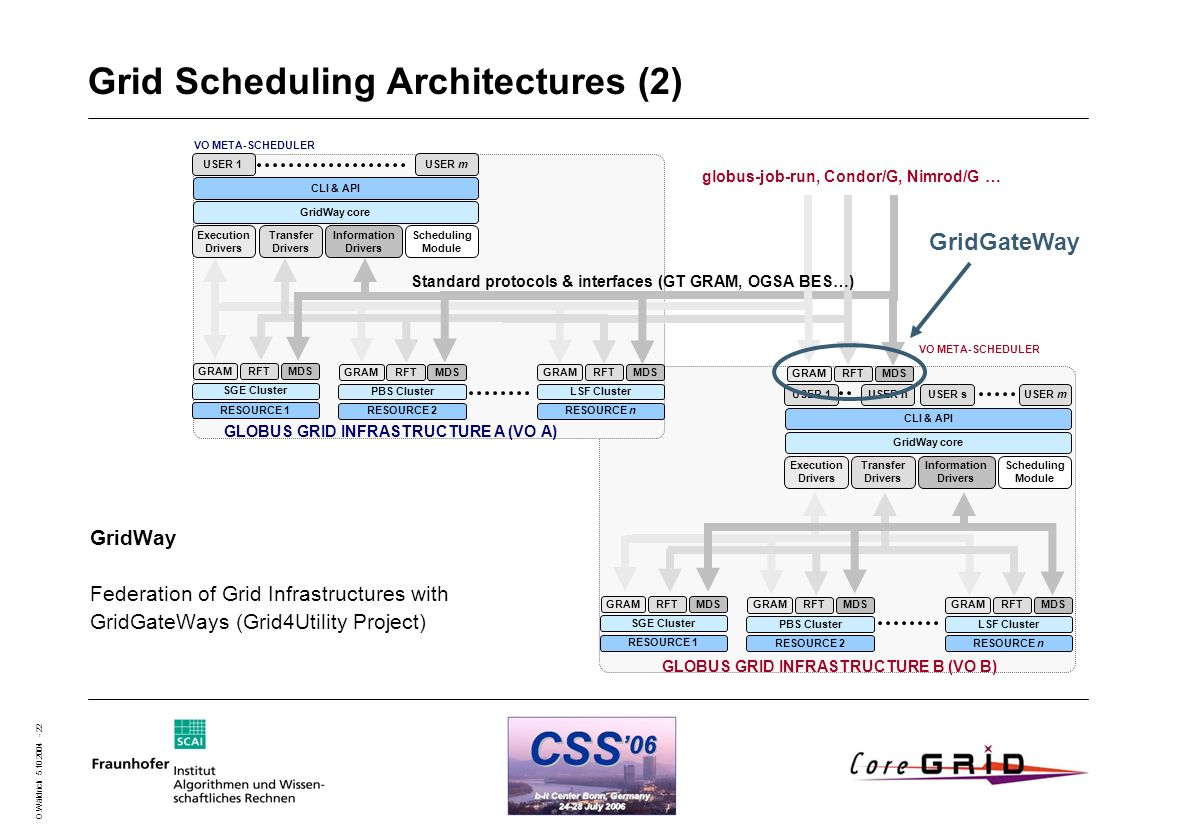 O.Wäldrich 5.10.2004 - 22 Grid Scheduling Architectures (2) GridWay Federation of Grid Infrastructures with GridGateWays (Grid4Utility Project) GLOBUS
