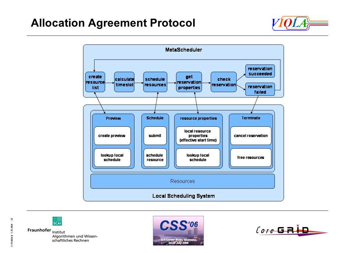 O.Wäldrich 5.10.2004 - 28 Allocation Agreement Protocol