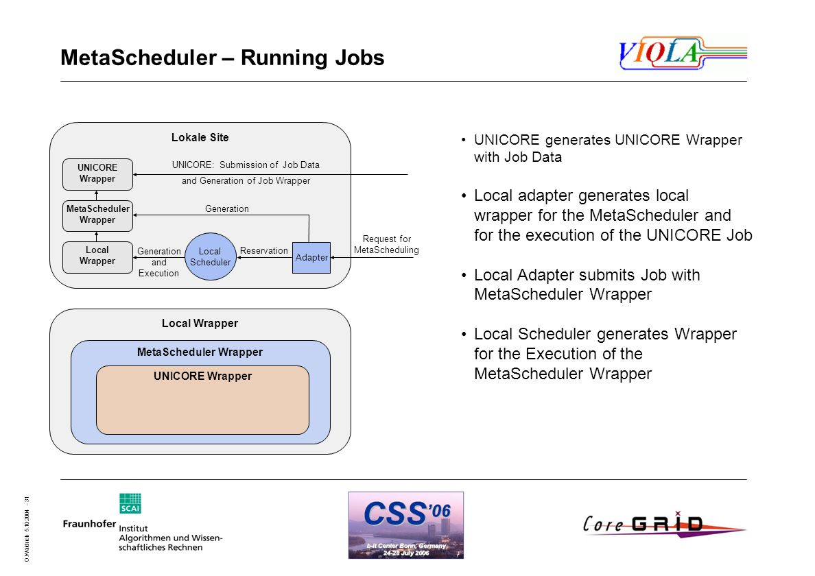 O.Wäldrich 5.10.2004 - 31 MetaScheduler – Running Jobs UNICORE generates UNICORE Wrapper with Job Data Local adapter generates local wrapper for the M